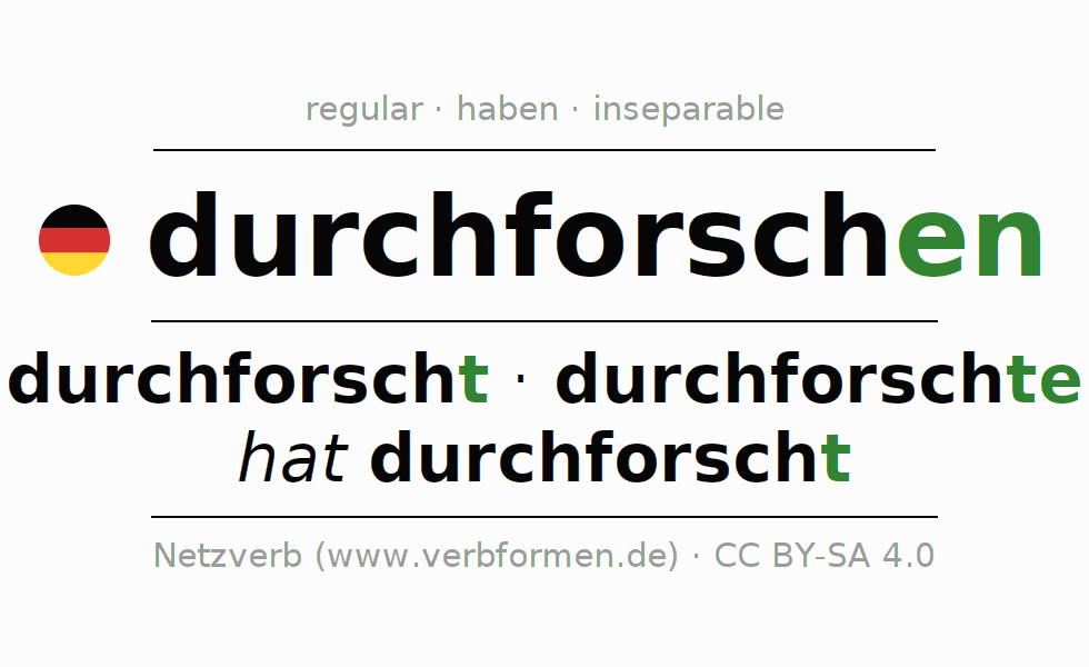 Entire conjugation of the German verb durchforschen. All tenses and modes are clearly represented in a table.