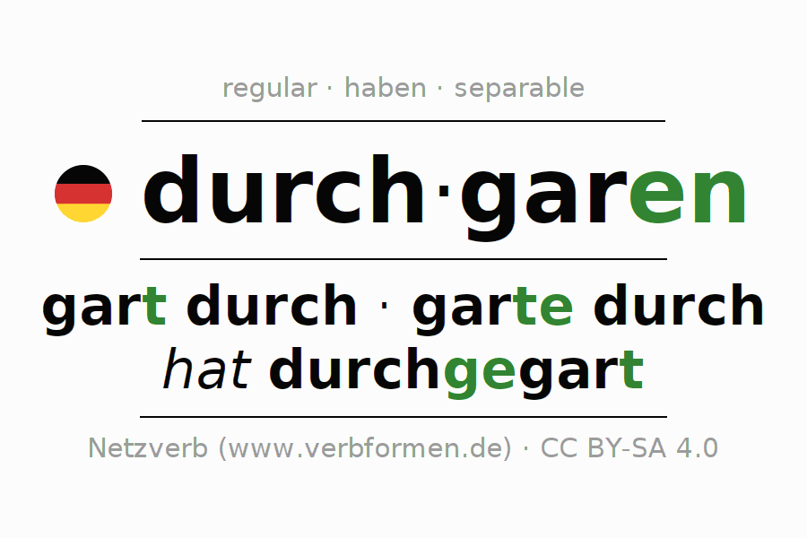Entire conjugation of the German verb durchgaren (ist). All tenses are clearly represented in a table.