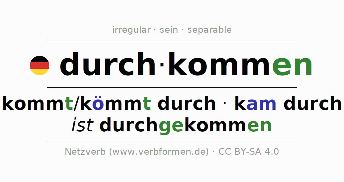 Entire conjugation of the German verb durchkommen. All tenses are clearly represented in a table.