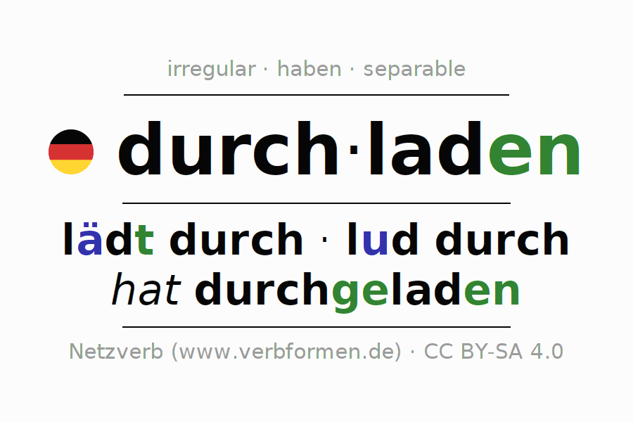 Entire conjugation of the German verb durchladen. All tenses and modes are clearly represented in a table.