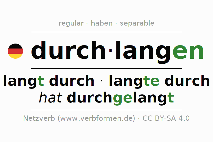 Entire conjugation of the German verb durchlangen. All tenses are clearly represented in a table.