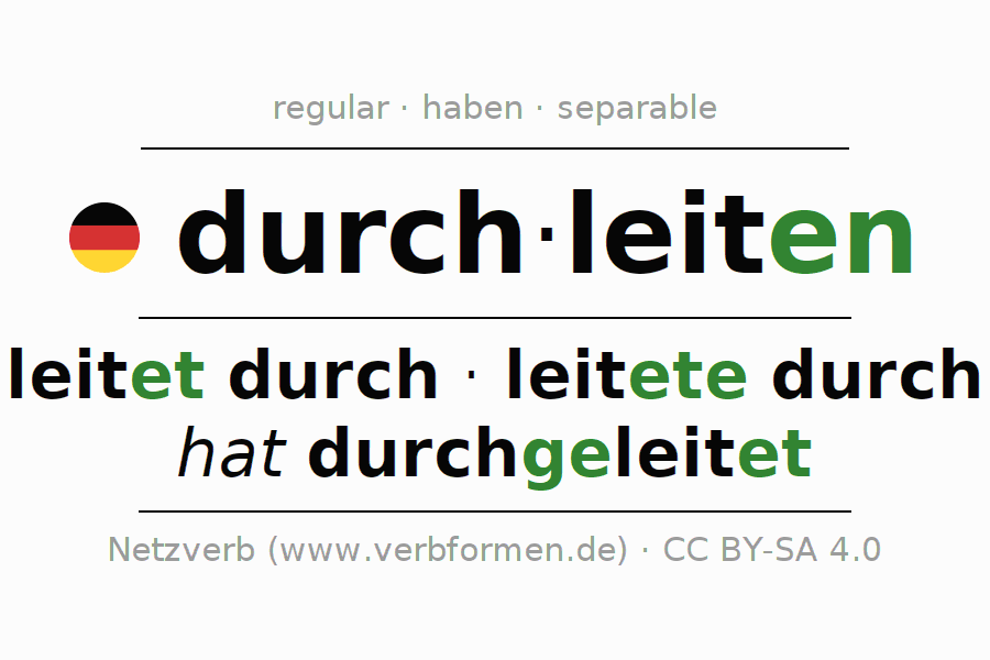 Entire conjugation of the German verb durchleiten. All tenses and modes are clearly represented in a table.