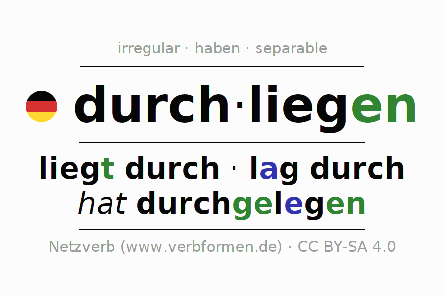 Entire conjugation of the German verb sich durchliegen. All tenses and modes are clearly represented in a table.