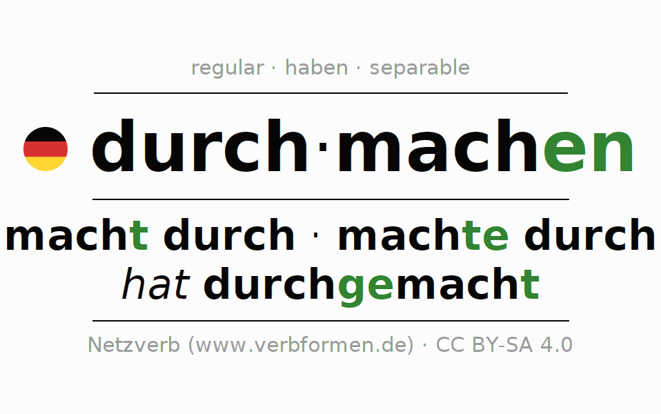 Entire conjugation of the German verb durchmachen. All tenses are clearly represented in a table.