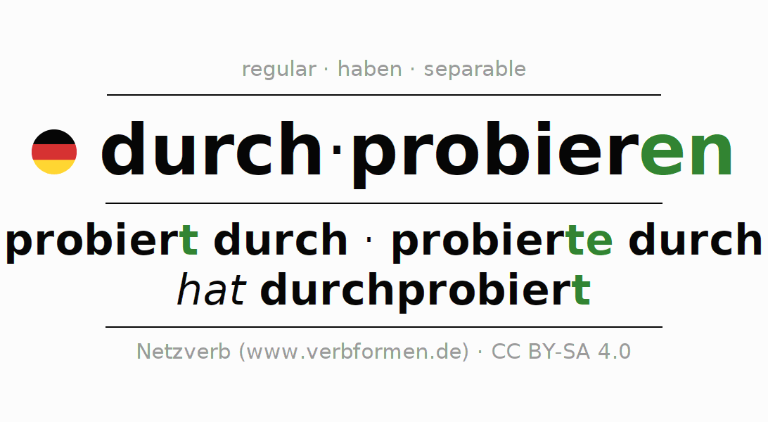 Entire conjugation of the German verb durchprobieren. All tenses are clearly represented in a table.