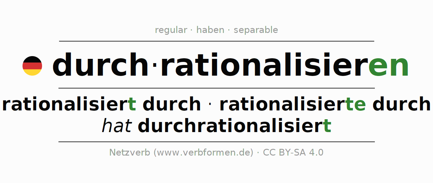 Entire conjugation of the German verb durchrationalisieren. All tenses are clearly represented in a table.