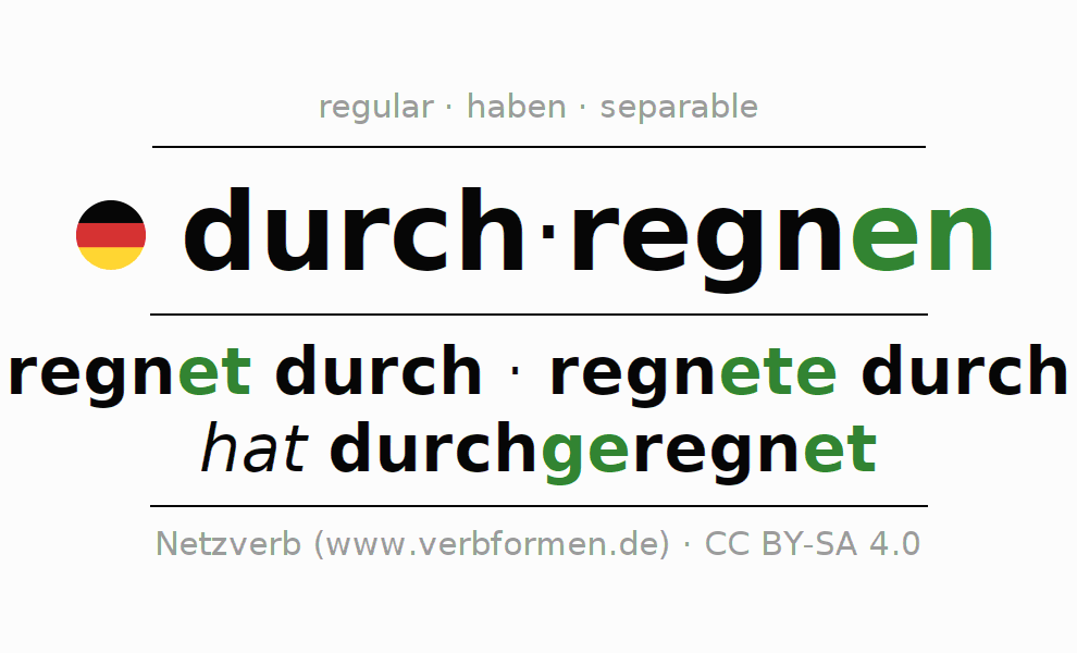 Entire conjugation of the German verb durchregnen. All tenses are clearly represented in a table.