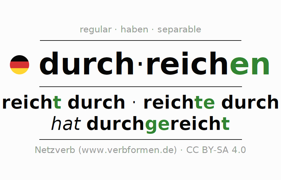 Entire conjugation of the German verb durchreichen. All tenses and modes are clearly represented in a table.