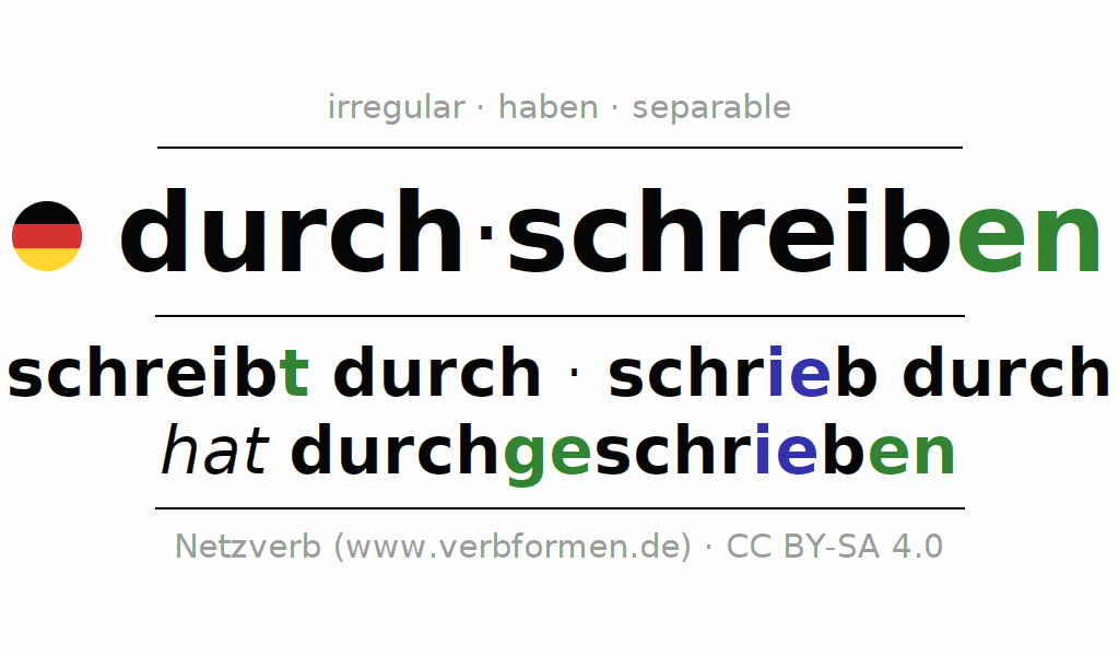 Entire conjugation of the German verb durchschreiben. All tenses are clearly represented in a table.
