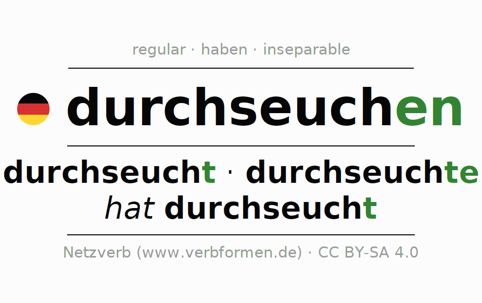 Entire conjugation of the German verb durchseuchen. All tenses are clearly represented in a table.