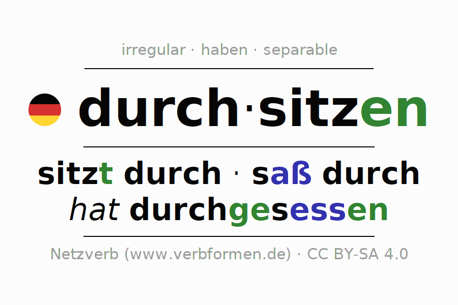 Entire conjugation of the German verb sich durchsitzen. All tenses are clearly represented in a table.