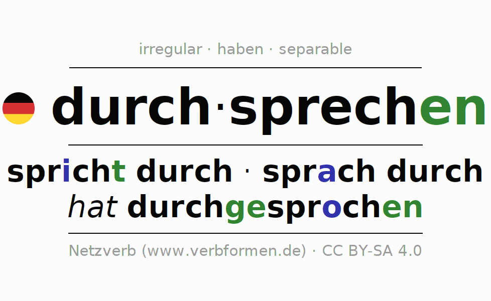 Entire conjugation of the German verb durchsprechen. All tenses are clearly represented in a table.
