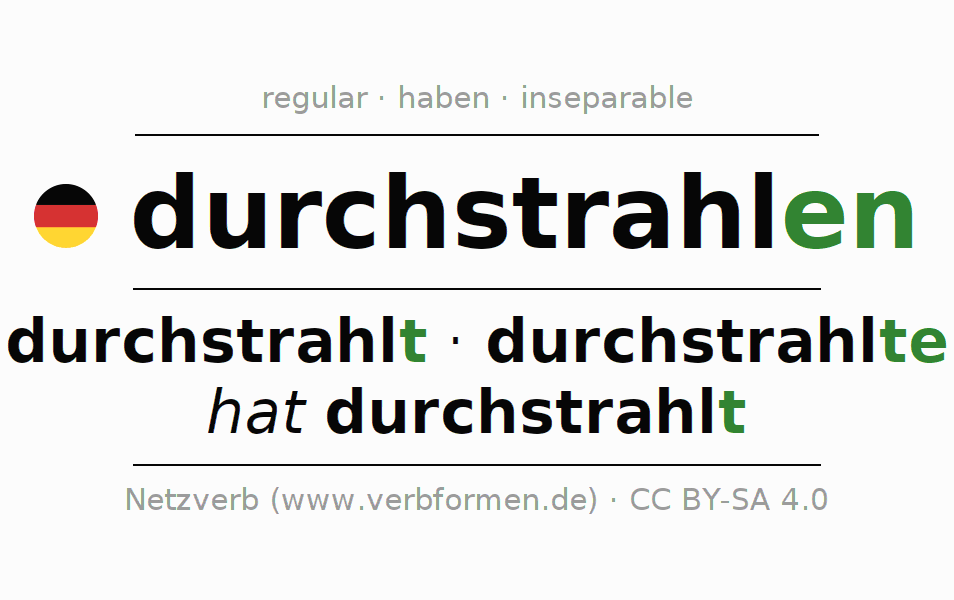 Entire conjugation of the German verb durchstrahlen. All tenses and modes are clearly represented in a table.