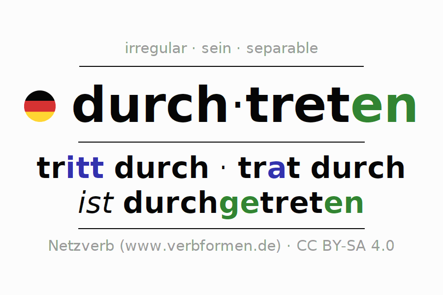 Entire conjugation of the German verb durchtreten (hat). All tenses are clearly represented in a table.