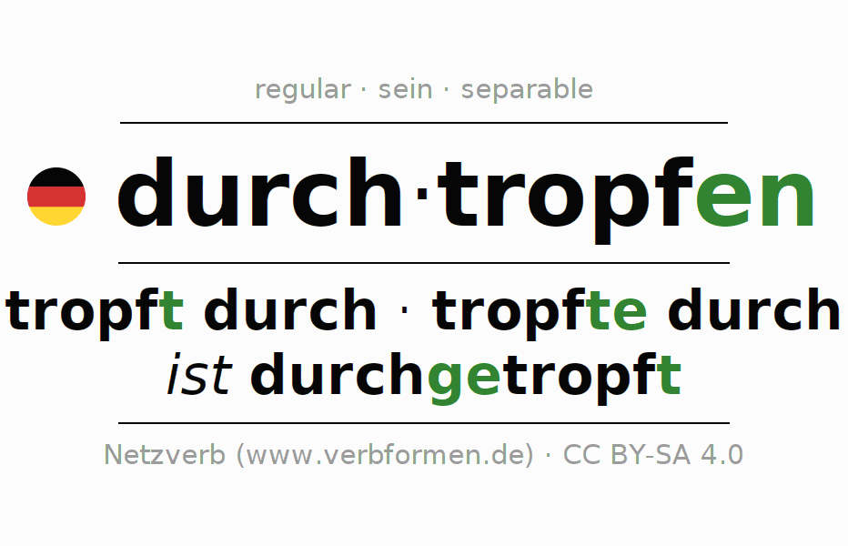 Entire conjugation of the German verb durchtropfen. All tenses and modes are clearly represented in a table.