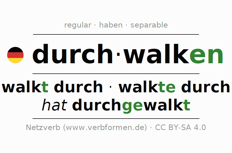 Entire conjugation of the German verb durchwalken. All tenses and modes are clearly represented in a table.