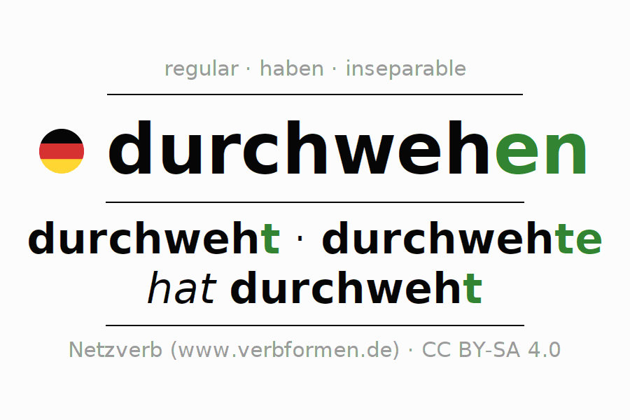 Entire conjugation of the German verb durchwehen. All tenses are clearly represented in a table.