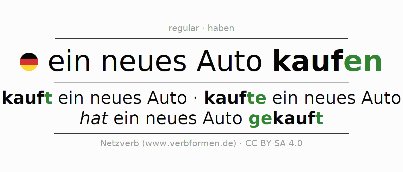 Entire conjugation of the German verb ein neues Auto kaufen. All tenses are clearly represented in a table.