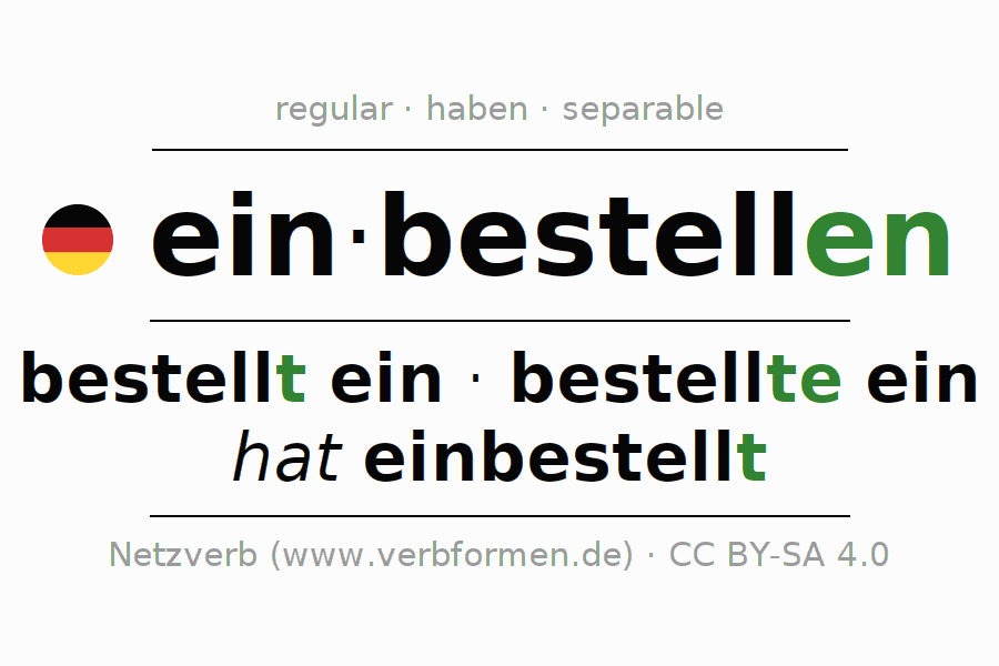 Entire conjugation of the German verb einbestellen. All tenses are clearly represented in a table.