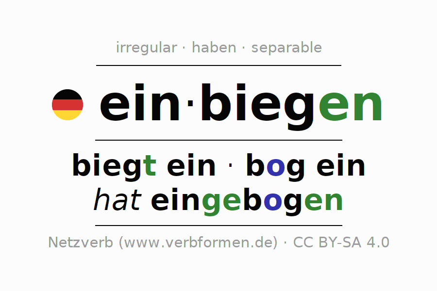 Entire conjugation of the German verb sich einbiegen (hat). All tenses and modes are clearly represented in a table.