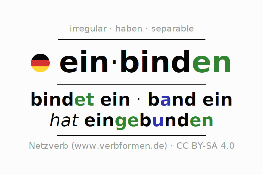 Entire conjugation of the German verb einbinden. All tenses are clearly represented in a table.