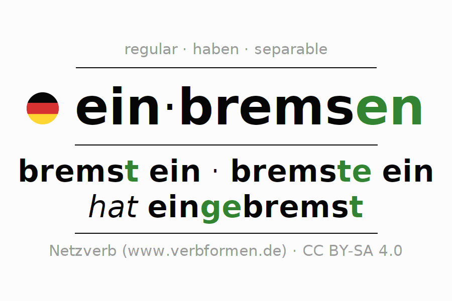 Entire conjugation of the German verb einbremsen. All tenses and modes are clearly represented in a table.