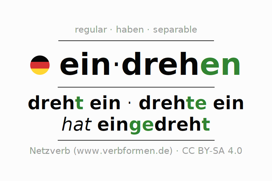 Entire conjugation of the German verb eindrehen. All tenses are clearly represented in a table.