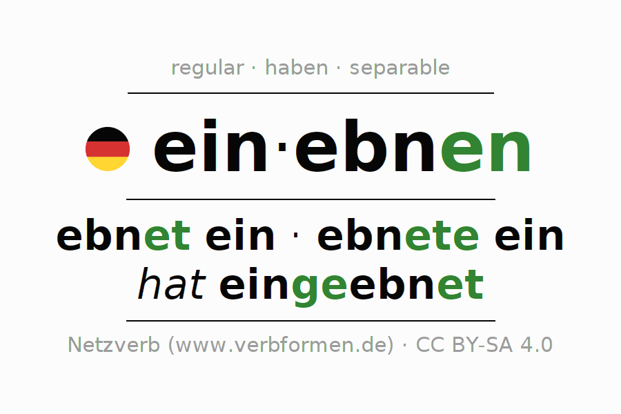 Entire conjugation of the German verb einebnen. All tenses are clearly represented in a table.