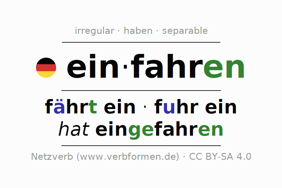 Entire conjugation of the German verb einfahren (hat). All tenses are clearly represented in a table.