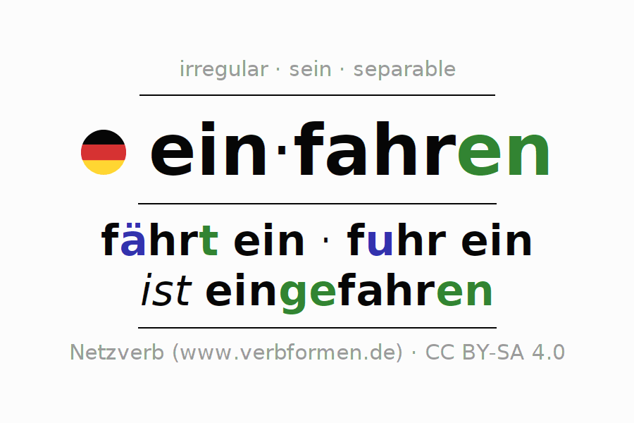 Entire conjugation of the German verb einfahren (ist). All tenses are clearly represented in a table.