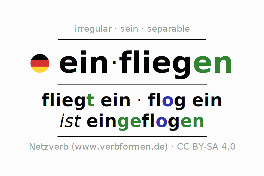 Entire conjugation of the German verb sich einfliegen (hat). All tenses and modes are clearly represented in a table.