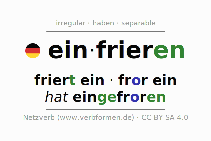 Entire conjugation of the German verb einfrieren (hat). All tenses are clearly represented in a table.