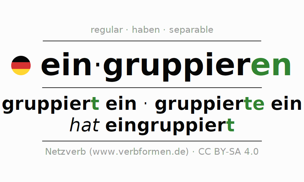 Entire conjugation of the German verb eingruppieren. All tenses are clearly represented in a table.