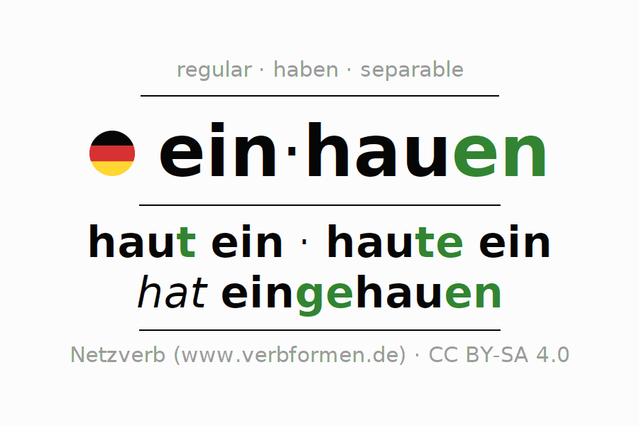 Entire conjugation of the German verb einhauen (regelm). All tenses are clearly represented in a table.