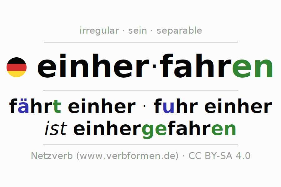 Entire conjugation of the German verb einherfahren. All tenses and modes are clearly represented in a table.