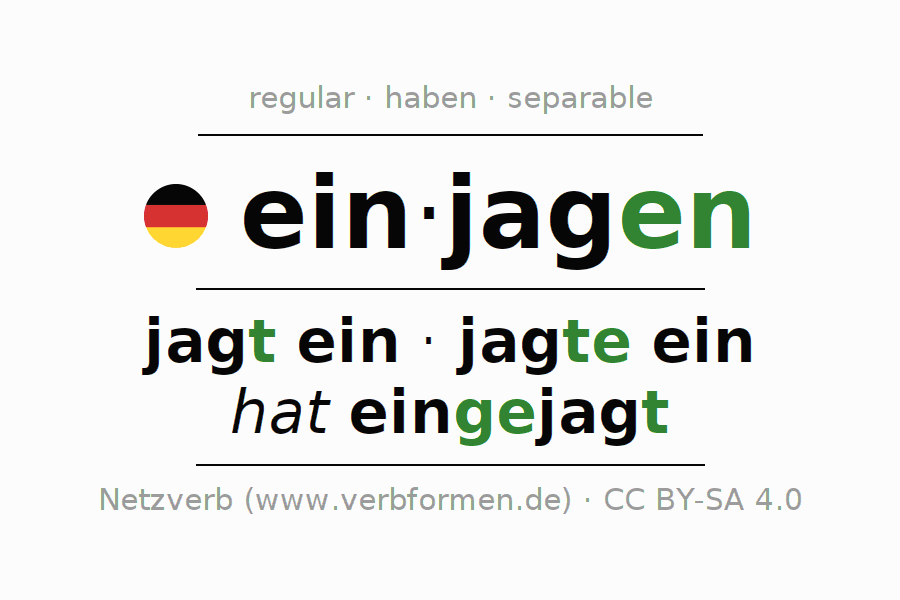 Entire conjugation of the German verb einjagen. All tenses and modes are clearly represented in a table.
