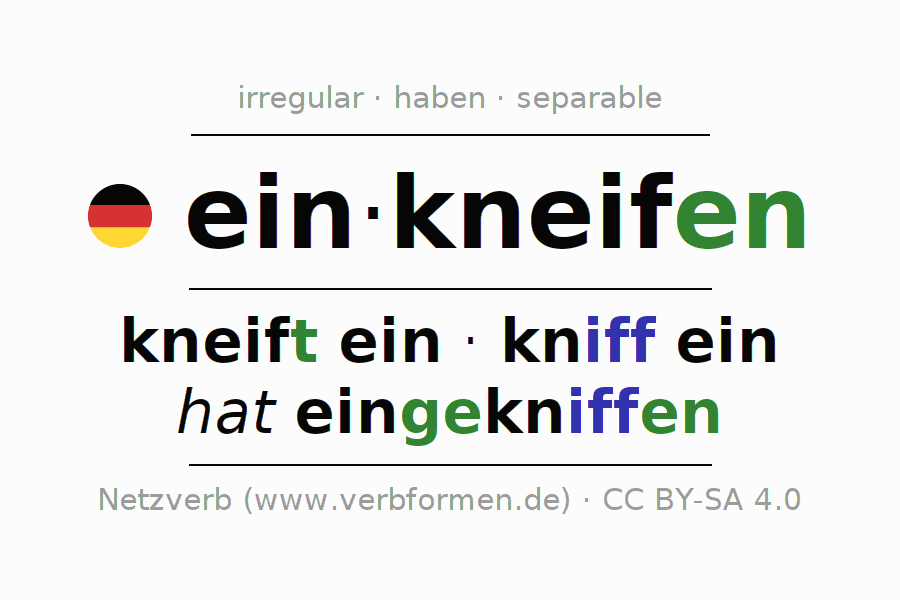 Entire conjugation of the German verb einkneifen. All tenses are clearly represented in a table.