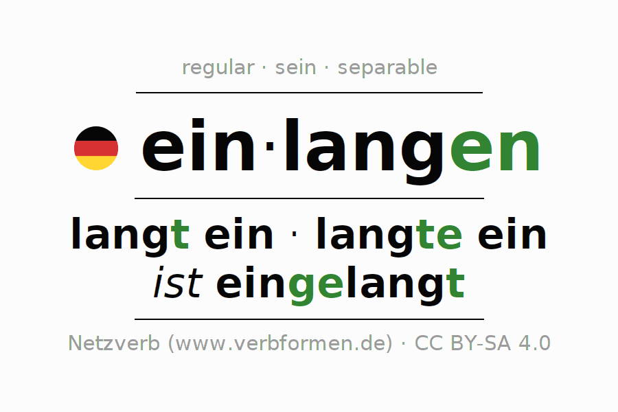 Entire conjugation of the German verb einlangen. All tenses and modes are clearly represented in a table.