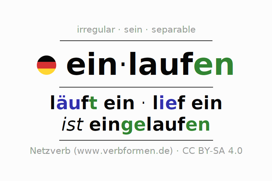 Entire conjugation of the German verb einlaufen (hat). All tenses and modes are clearly represented in a table.