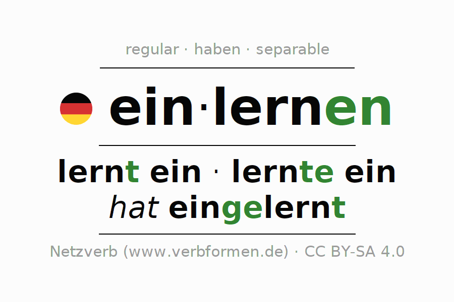 Entire conjugation of the German verb einlernen. All tenses are clearly represented in a table.