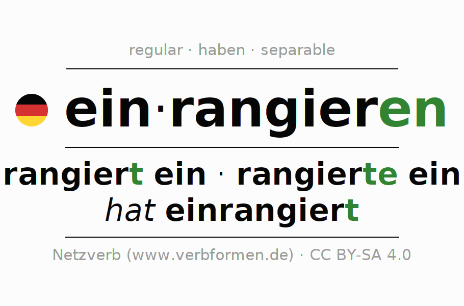 Conjugation of German verb einrangieren