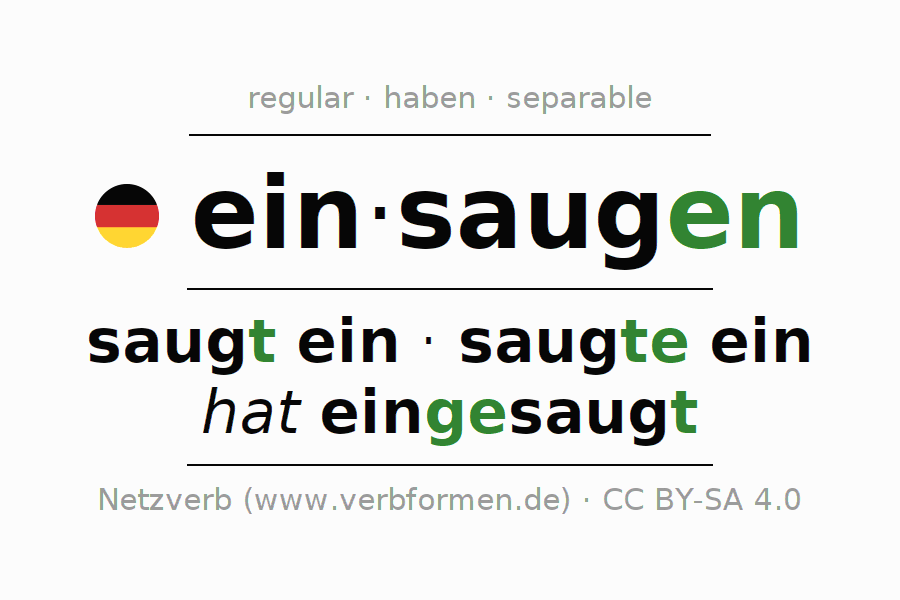 Entire conjugation of the German verb einsaugen (unr). All tenses and modes are clearly represented in a table.