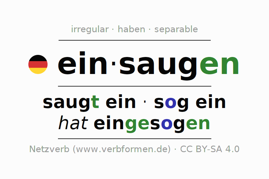 Entire conjugation of the German verb einsaugen (regelm). All tenses are clearly represented in a table.