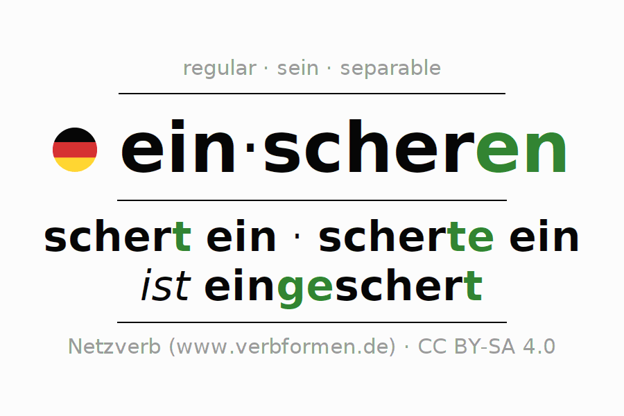 Entire conjugation of the German verb einscheren. All tenses are clearly represented in a table.
