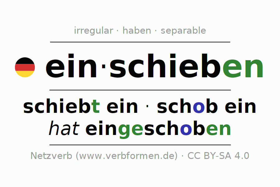 Entire conjugation of the German verb sich einschieben. All tenses are clearly represented in a table.