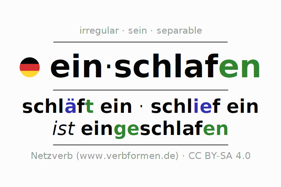 Entire conjugation of the German verb einschlafen. All tenses are clearly represented in a table.