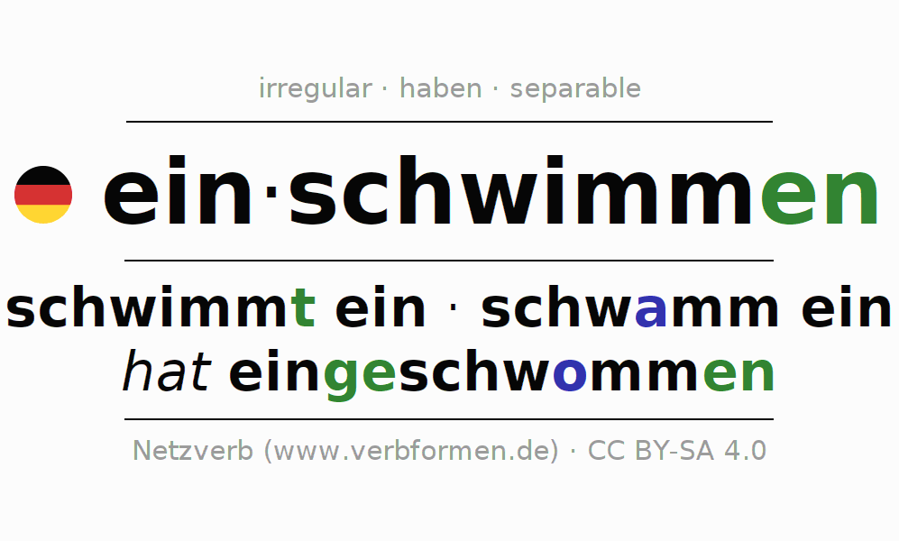 Entire conjugation of the German verb einschwimmen. All tenses are clearly represented in a table.