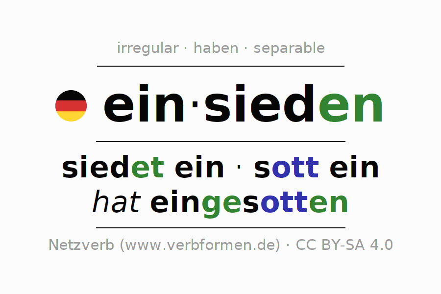 Entire conjugation of the German verb einsieden (regelm). All tenses are clearly represented in a table.