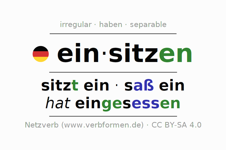 Entire conjugation of the German verb einsitzen (hat). All tenses and modes are clearly represented in a table.