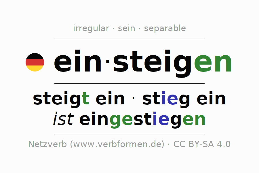 Entire conjugation of the German verb einsteigen. All tenses are clearly represented in a table.